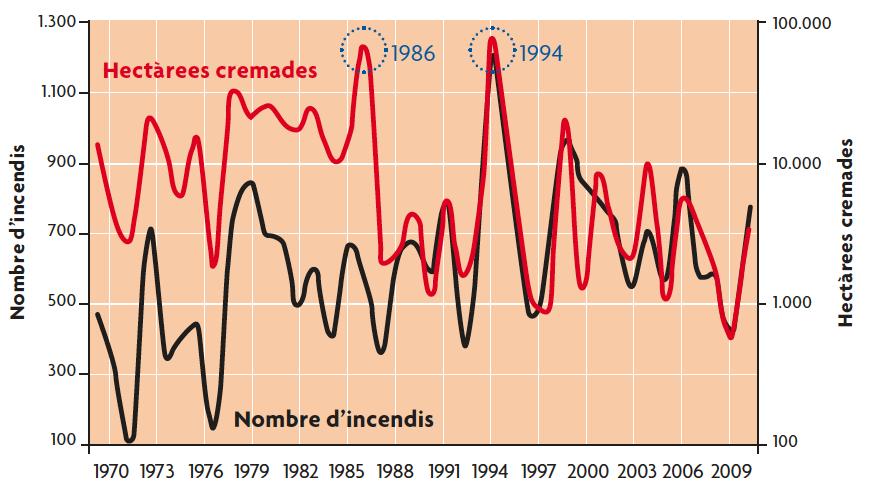 Nombre d'incendis i les hectàrees cremades des de 1970 a 2009 a Catalunya