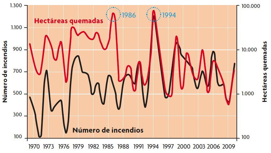 En este gráfico se puede observar el número de incendios y las hectáreas quemadas desde 1970 a 2009 a Cataluña
