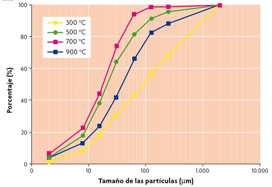 Distribución del tamaño de las partículas de ceniza