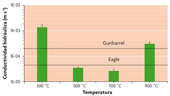 Conductividad hidráulica de muestras de ceniza