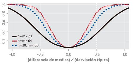 Funciones de potencia de un test estadístico t de Student medicina estadistica
