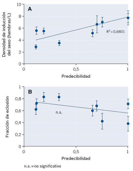 figura 3 sobrevivir incertidumbre ambiental
