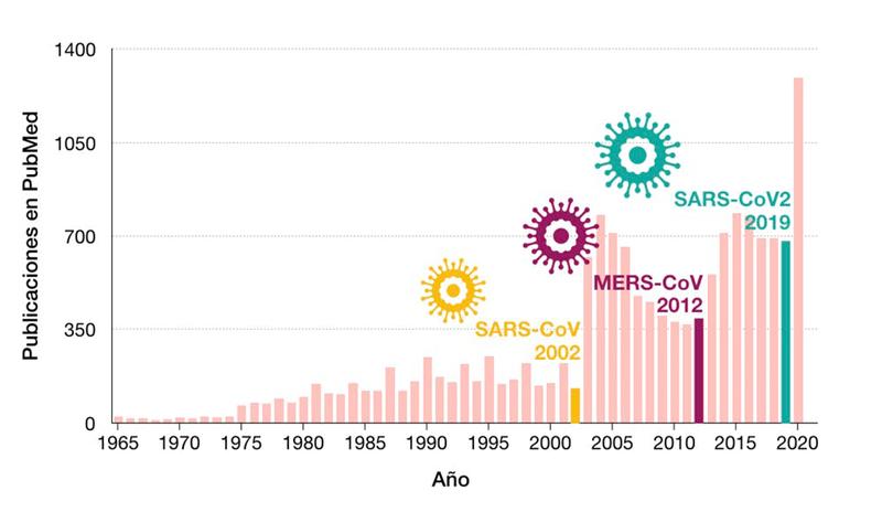 grafico publicaciones coronavirus