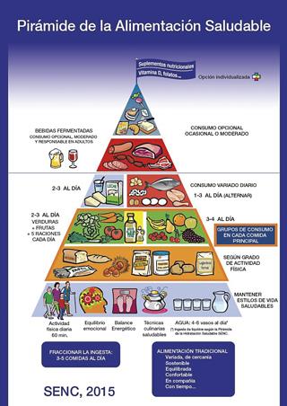 piràmide alimentació espanyola